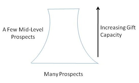 Hourglass Pyramid